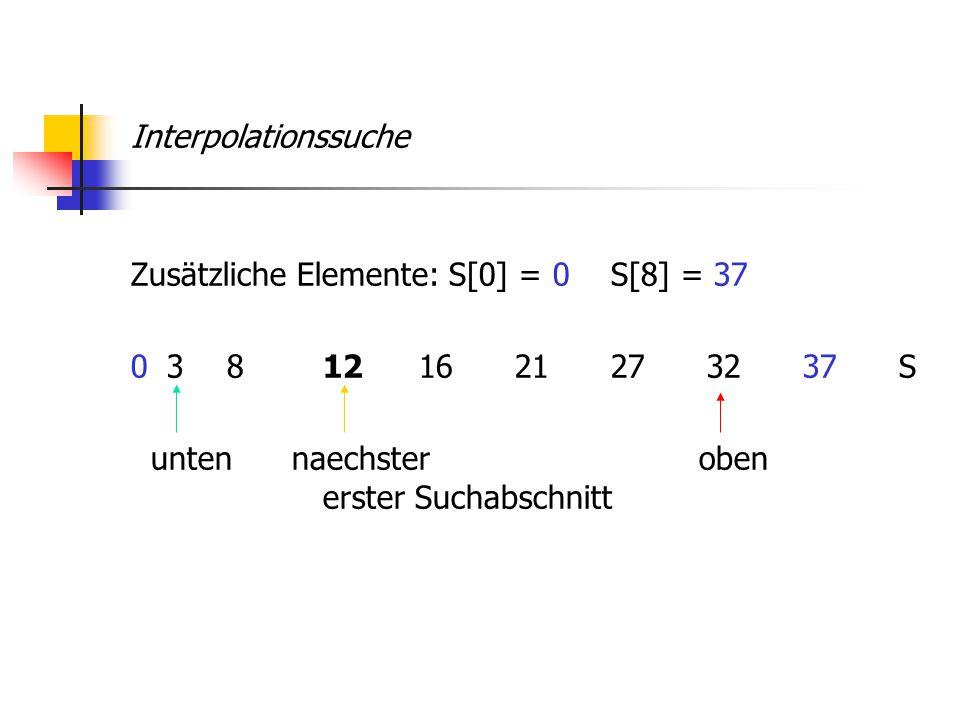 Interpolationssuche Zusätzliche Elemente: S[0] = 0S[8] = 37 038121621273237S unten naechster oben erster Suchabschnitt