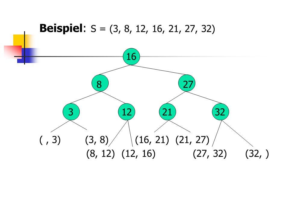 Beispiel: S = (3, 8, 12, 16, 21, 27, 32) 16 8 27 3 12 21 32 (, 3) (3, 8) (16, 21) (21, 27) (8, 12) (12, 16) (27, 32) (32, )