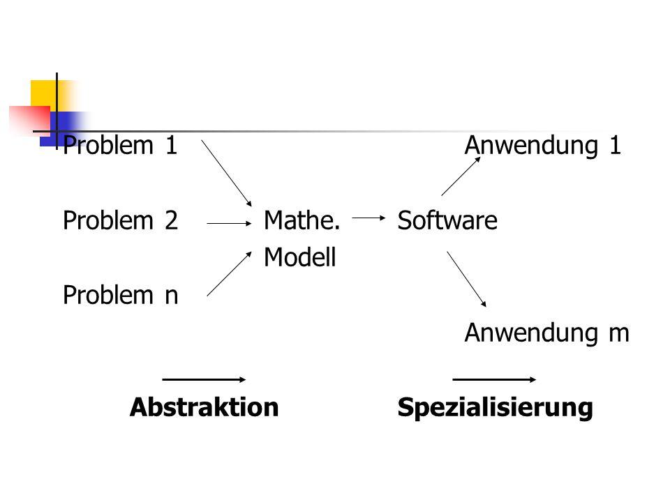 Problem 1Anwendung 1 Problem 2Mathe.Software Modell Problem n Anwendung m AbstraktionSpezialisierung