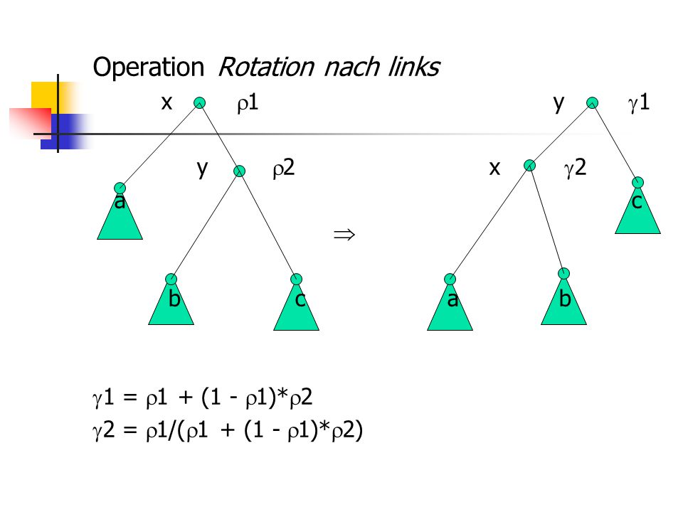 Operation Rotation nach links x  1 y  1 y  2 x  2 a c  b c a b  1 =  1 + (1 -  1)*  2  2 =  1/(  1 + (1 -  1)*  2)
