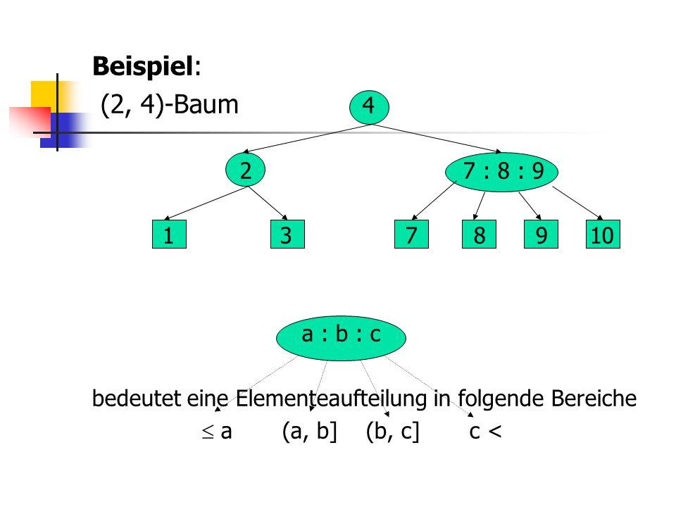 Beispiel: (2, 4)-Baum 4 2 7 : 8 : 9 1 3 7 8 9 10 a : b : c bedeutet eine Elementeaufteilung in folgende Bereiche  a (a, b] (b, c] c <