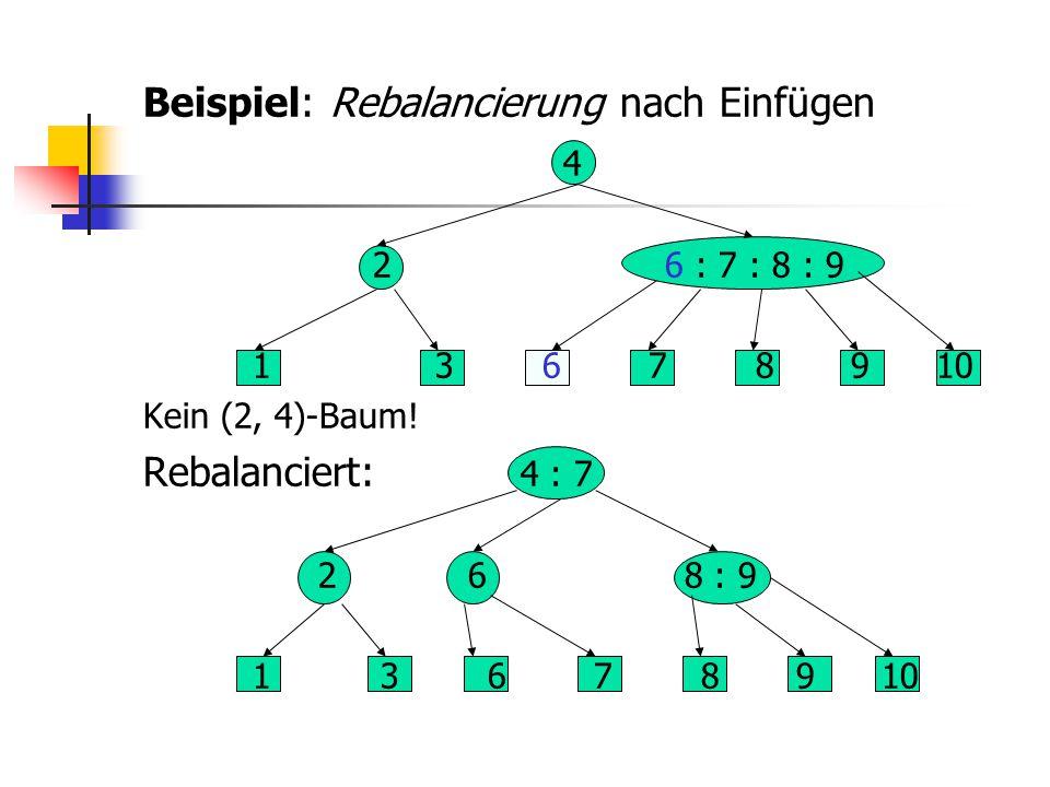 Beispiel: Rebalancierung nach Einfügen 4 2 6 : 7 : 8 : 9 1 3 6 7 8 9 10 Kein (2, 4)-Baum! Rebalanciert: 4 : 7 2 6 8 : 9 1 3 6 7 8 9 10