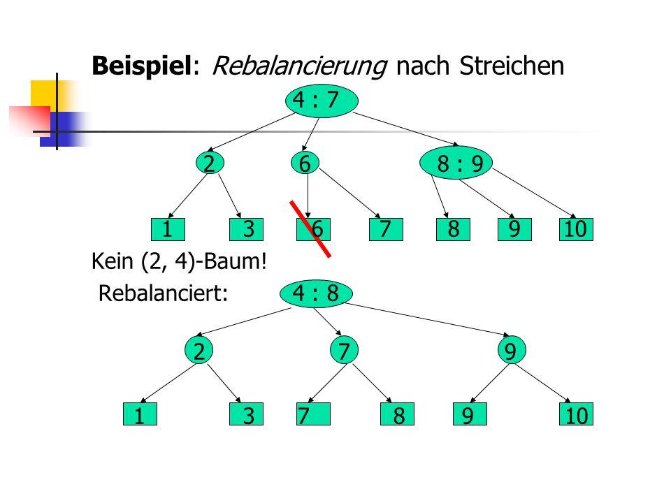Beispiel: Rebalancierung nach Streichen 4 : 7 2 6 8 : 9 1 3 6 7 8 9 10 Kein (2, 4)-Baum! Rebalanciert:4 : 8 2 7 9 1 3 7 8 9 10