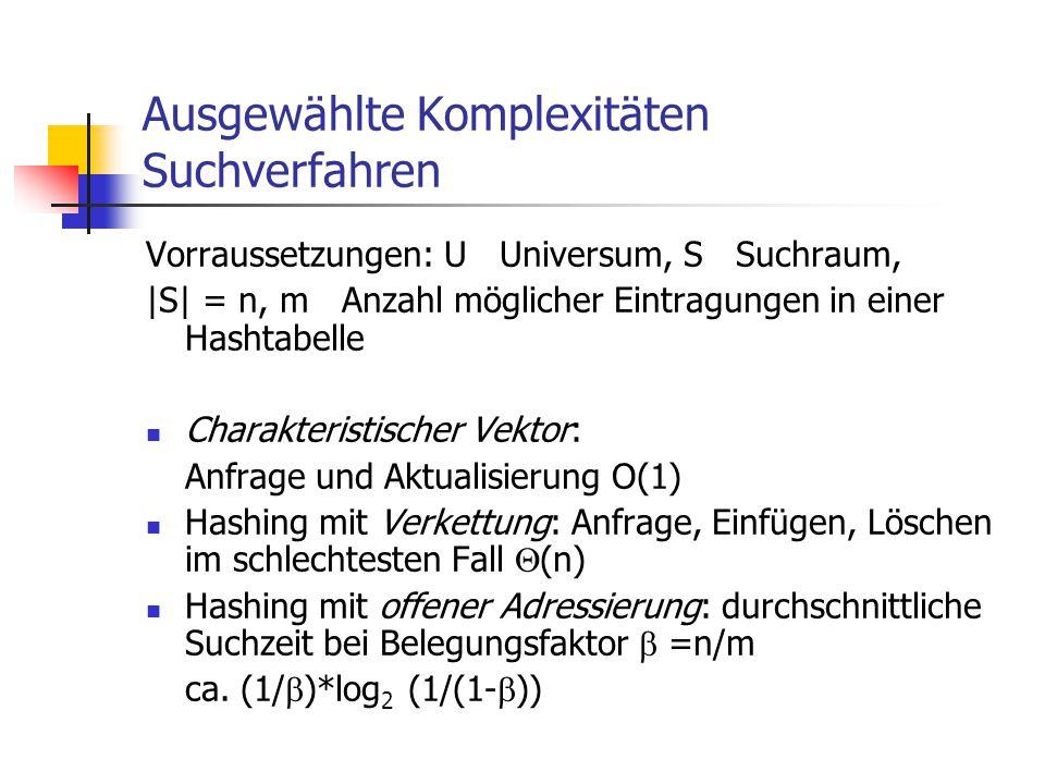 Ausgewählte Komplexitäten Suchverfahren Vorraussetzungen: U Universum, S Suchraum, |S| = n, m Anzahl möglicher Eintragungen in einer Hashtabelle Chara