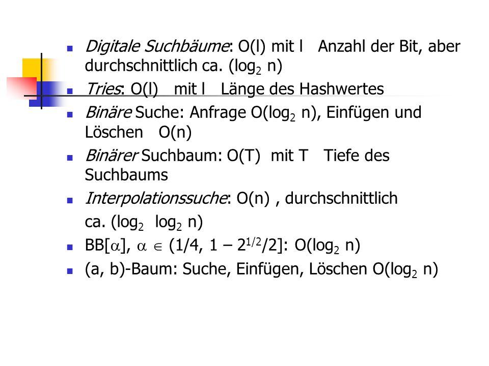 Digitale Suchbäume: O(l) mit l Anzahl der Bit, aber durchschnittlich ca. (log 2 n) Tries: O(l) mit l Länge des Hashwertes Binäre Suche: Anfrage O(log