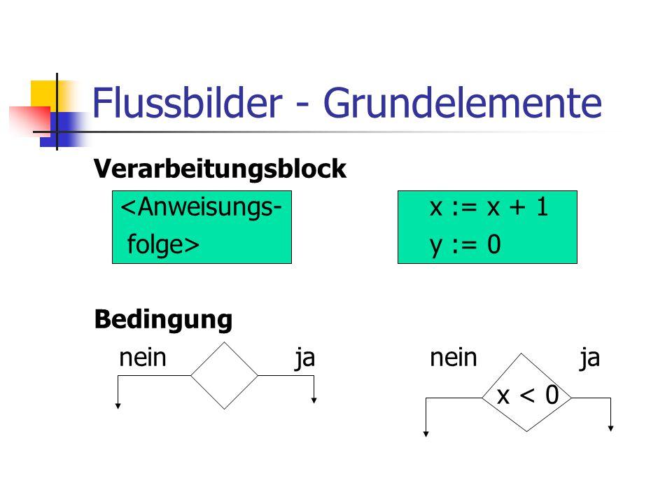 Flussbilder - Grundelemente Verarbeitungsblock <Anweisungs-x := x + 1 folge>y := 0 Bedingung neinjanein ja x < 0