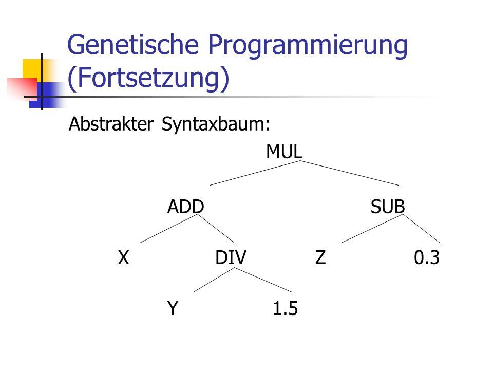Genetische Programmierung (Fortsetzung) Abstrakter Syntaxbaum: MUL ADD SUB X DIVZ0.3 Y 1.5