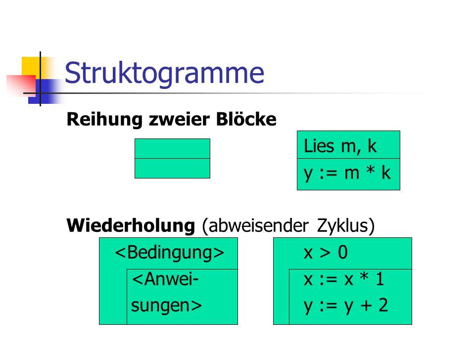 Struktogramme Reihung zweier Blöcke Lies m, k y := m * k Wiederholung (abweisender Zyklus) x > 0 <Anwei-x := x * 1 sungen>y := y + 2