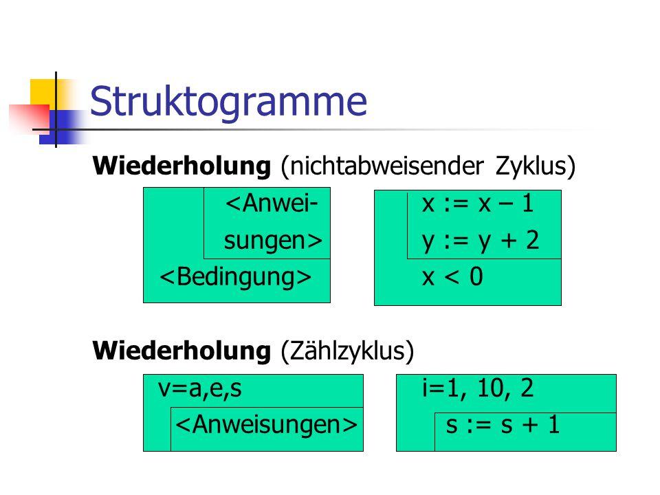 Struktogramme Wiederholung (nichtabweisender Zyklus) <Anwei-x := x – 1 sungen>y := y + 2 x < 0 Wiederholung (Zählzyklus) v=a,e,si=1, 10, 2 s := s + 1