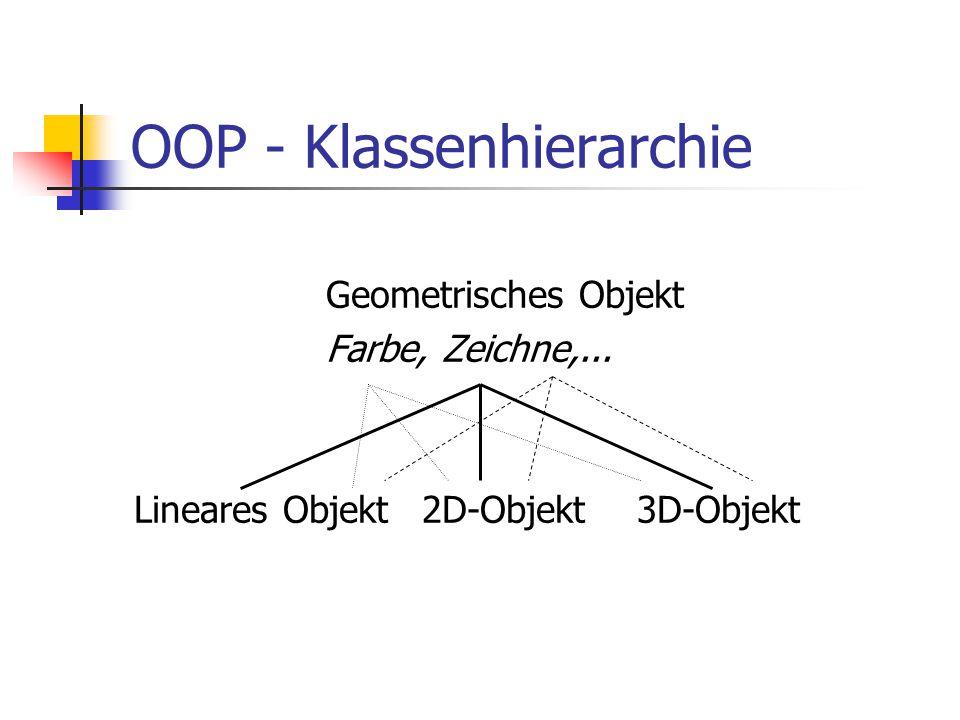 OOP - Klassenhierarchie Geometrisches Objekt Farbe, Zeichne,... Lineares Objekt2D-Objekt 3D-Objekt