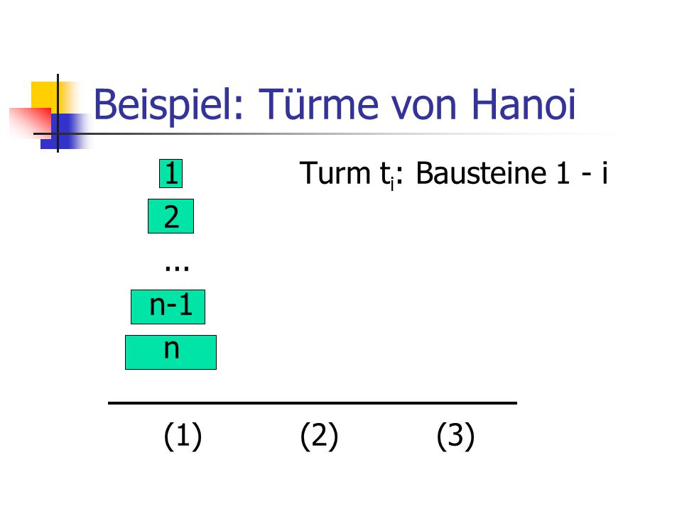 Beispiel: Türme von Hanoi 1Turm t i : Bausteine 1 - i 2... n-1 n (1)(2)(3)