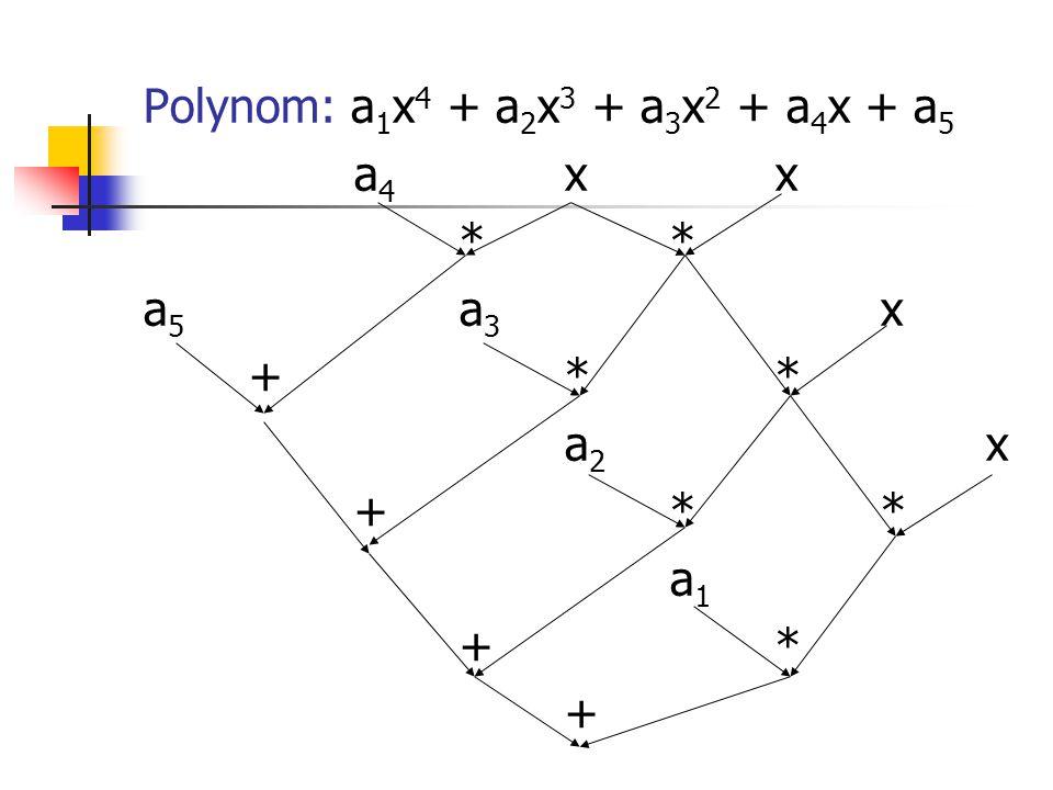Polynom: a 1 x 4 + a 2 x 3 + a 3 x 2 + a 4 x + a 5 a 4 xx* a 5 a 3 x +** a 2 x +** a 1 +* +