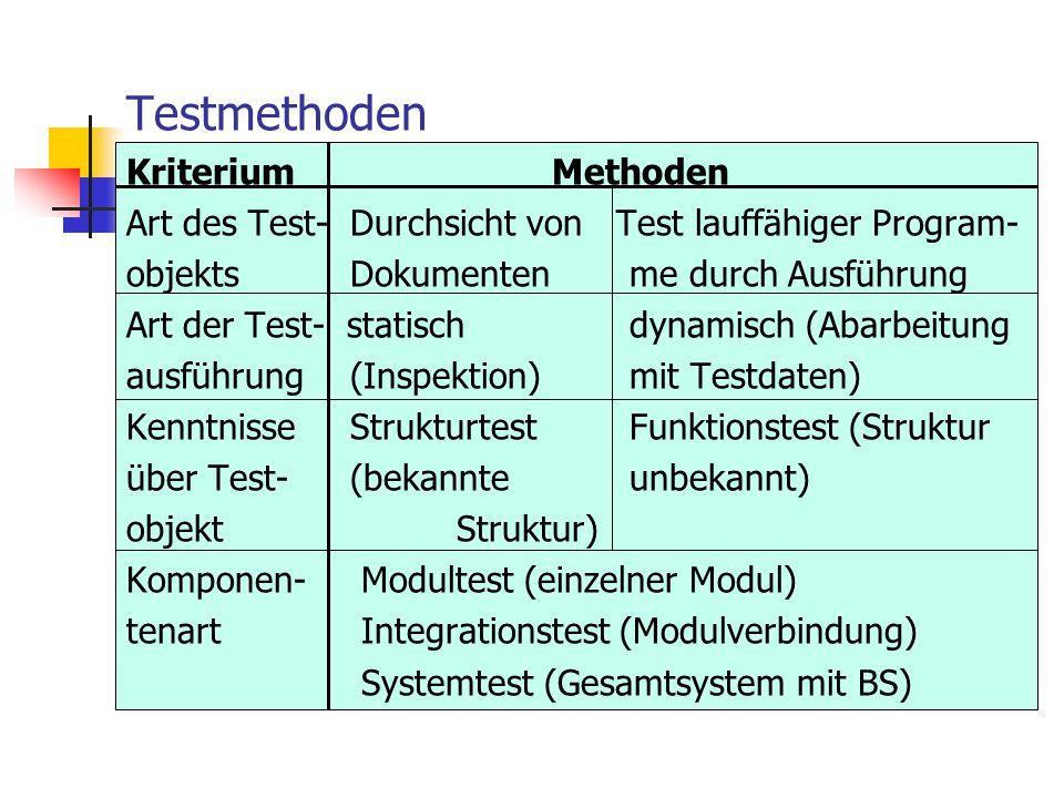 Testmethoden KriteriumMethoden Art des Test- Durchsicht von Test lauffähiger Program- objekts Dokumenten me durch Ausführung Art der Test- statisch dy