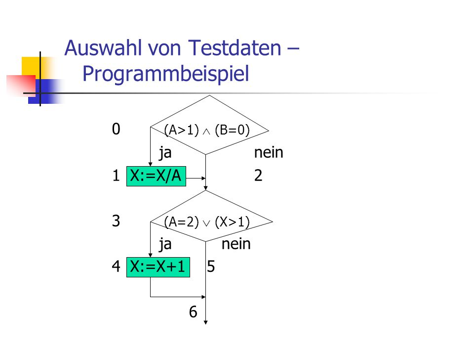 Auswahl von Testdaten – Programmbeispiel 0 (A>1)  (B=0) janein 1 X:=X/A2 3 (A=2)  (X>1) ja nein 4 X:=X+15 6