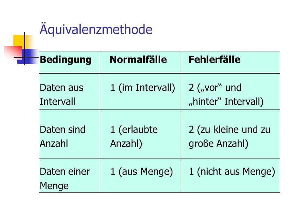"""Äquivalenzmethode Bedingung Normalfälle Fehlerfälle Daten aus 1 (im Intervall) 2 (""""vor"""" und Intervall """"hinter"""" Intervall) Daten sind 1 (erlaubte 2 (zu"""