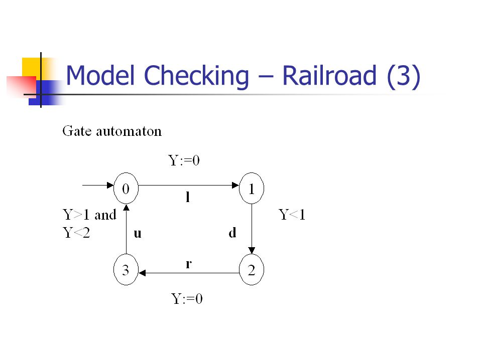 Model Checking – Railroad (3)