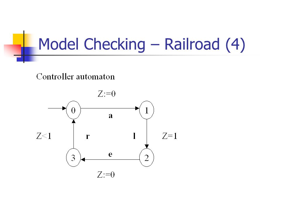 Model Checking – Railroad (4)