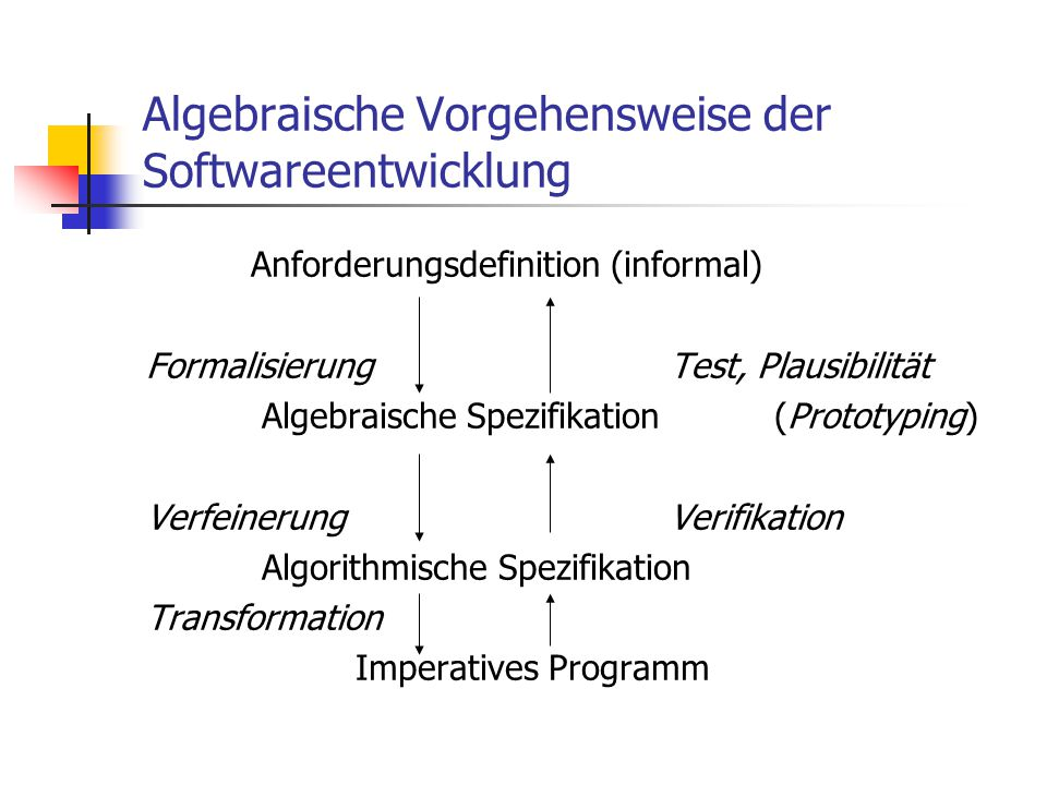 Algebraische Vorgehensweise der Softwareentwicklung Anforderungsdefinition (informal) FormalisierungTest, Plausibilität Algebraische Spezifikation(Pro