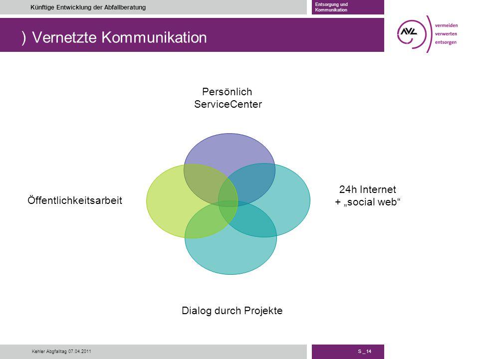 ) S _ 14 Künftige Entwicklung der Abfallberatung Entsorgung und Kommunikation Kehler Abgfalltag 07.04.2011 Vernetzte Kommunikation Persönlich ServiceC