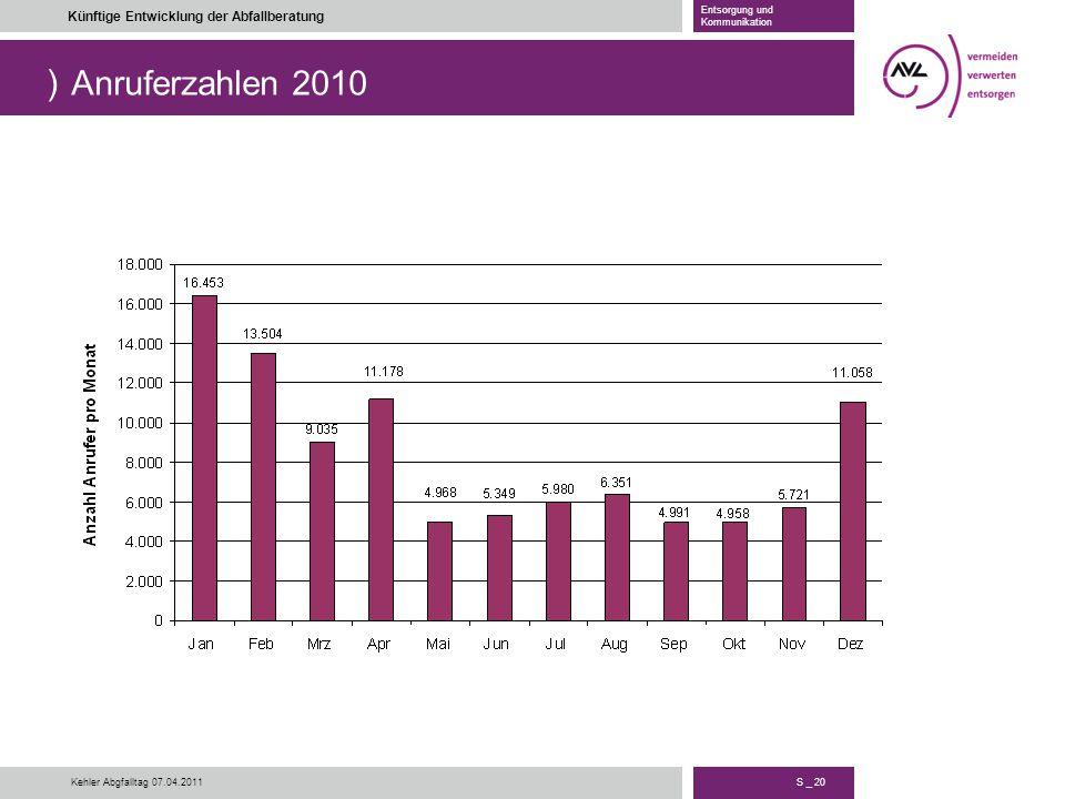) S _ 20 Künftige Entwicklung der Abfallberatung Entsorgung und Kommunikation Kehler Abgfalltag 07.04.2011 Anruferzahlen 2010