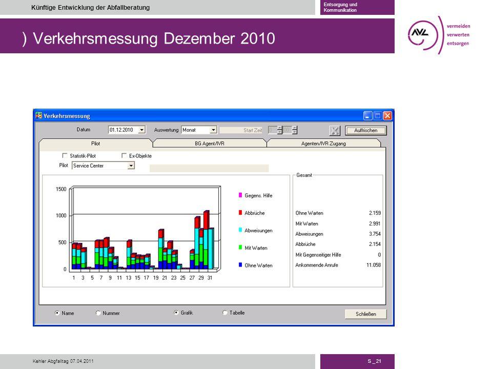) S _ 21 Künftige Entwicklung der Abfallberatung Entsorgung und Kommunikation Kehler Abgfalltag 07.04.2011 Verkehrsmessung Dezember 2010