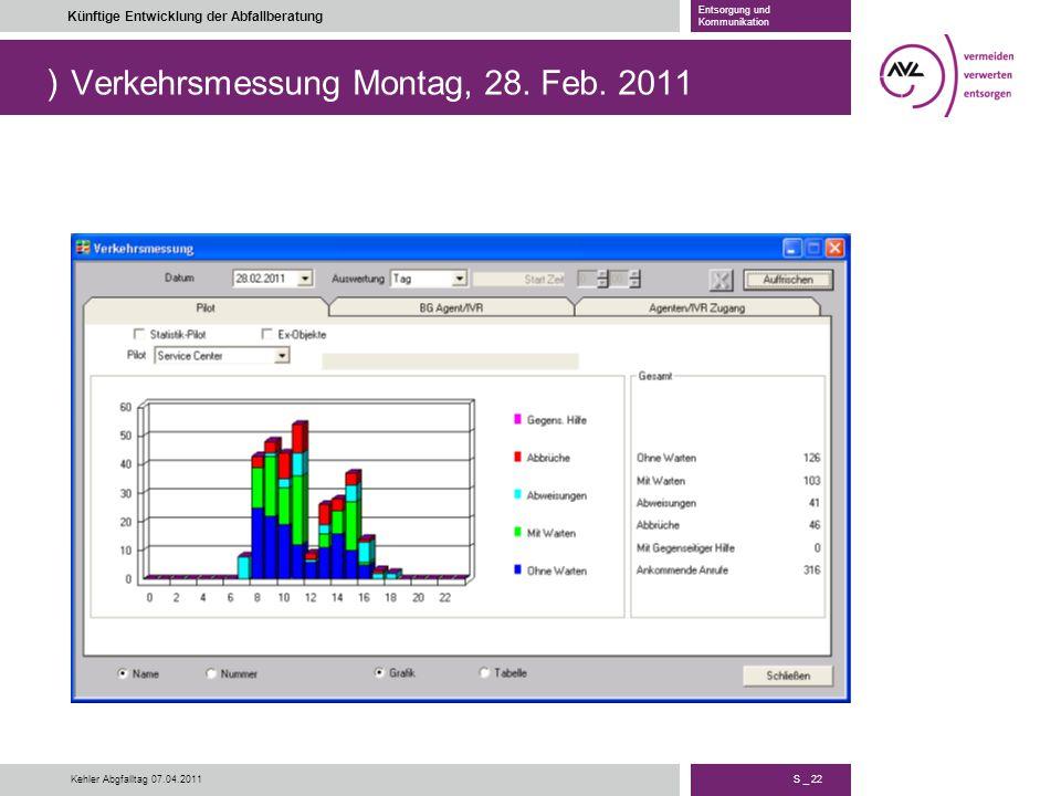 ) S _ 22 Künftige Entwicklung der Abfallberatung Entsorgung und Kommunikation Kehler Abgfalltag 07.04.2011 Verkehrsmessung Montag, 28. Feb. 2011