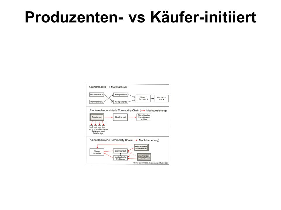 Produzenten- vs Käufer-initiiert