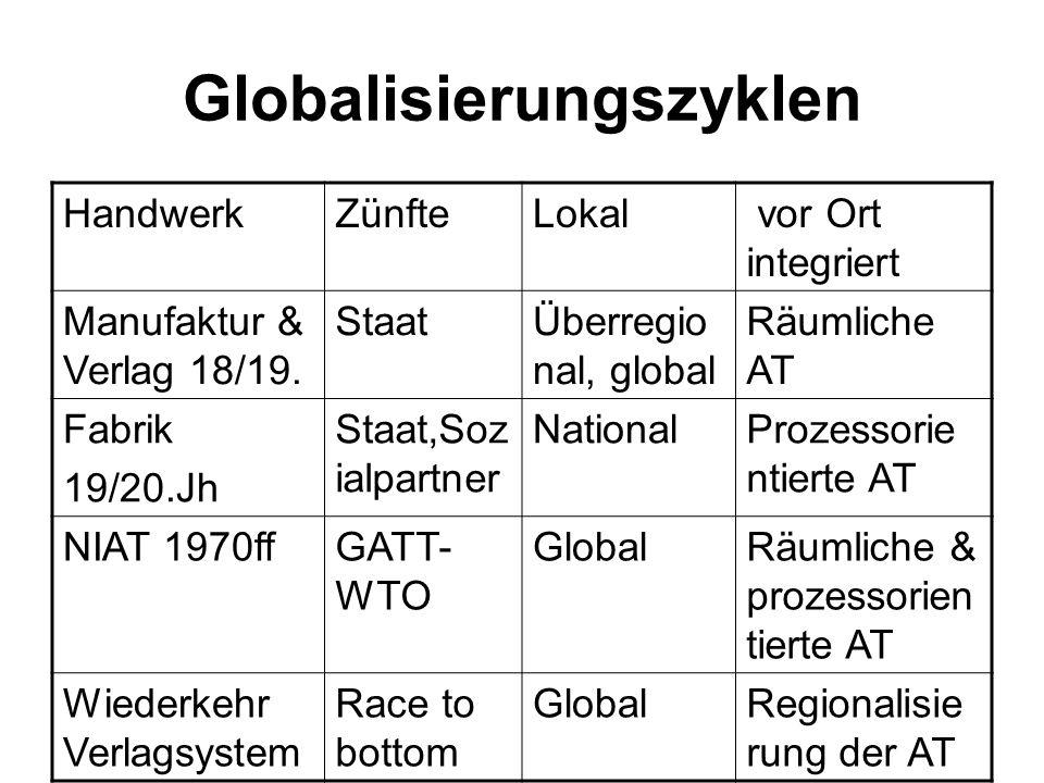 Globalisierungszyklen HandwerkZünfteLokal vor Ort integriert Manufaktur & Verlag 18/19. StaatÜberregio nal, global Räumliche AT Fabrik 19/20.Jh Staat,