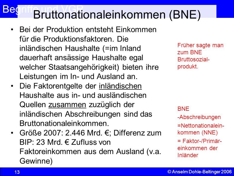 Begriffe und VGR 13 © Anselm Dohle-Beltinger 2006 Bruttonationaleinkommen (BNE) Früher sagte man zum BNE Bruttosozial- produkt. BNE -Abschreibungen =N