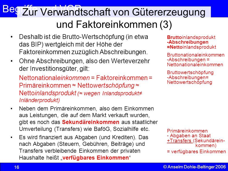 Begriffe und VGR 16 © Anselm Dohle-Beltinger 2006 Zur Verwandtschaft von Gütererzeugung und Faktoreinkommen (3) Deshalb ist die Brutto-Wertschöpfung (