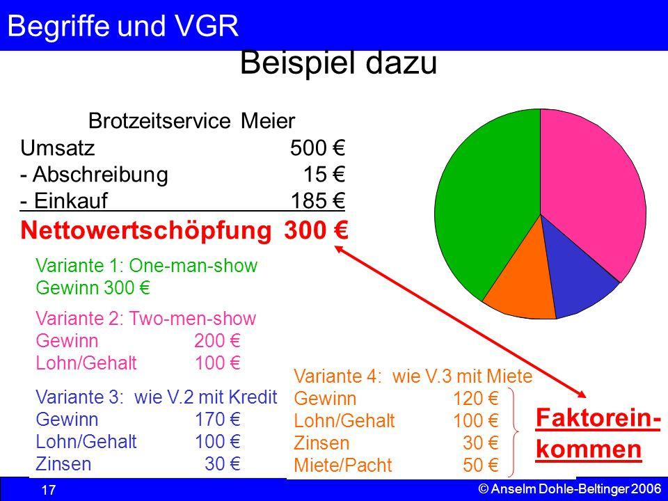 Begriffe und VGR 17 © Anselm Dohle-Beltinger 2006 Beispiel dazu Brotzeitservice Meier Umsatz500 € - Abschreibung15 € - Einkauf185 € Nettowertschöpfung