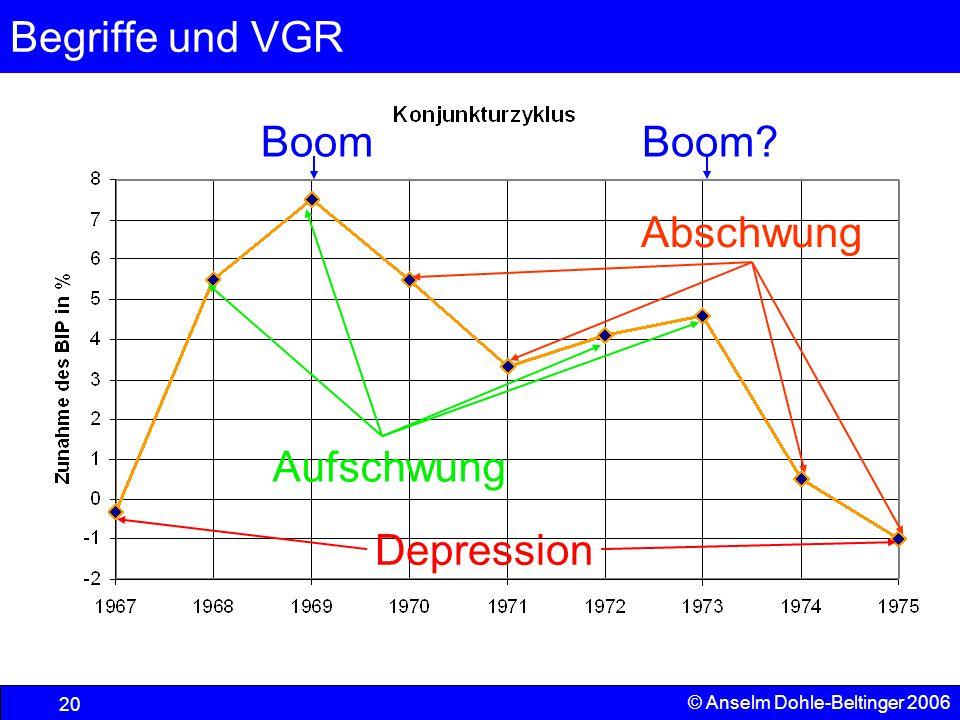 Begriffe und VGR 20 © Anselm Dohle-Beltinger 2006 Aufschwung Abschwung Boom Depression Boom?