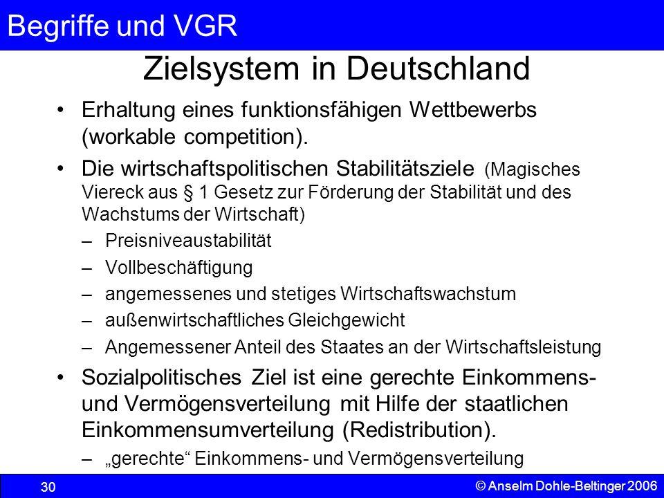 Begriffe und VGR 30 © Anselm Dohle-Beltinger 2006 Zielsystem in Deutschland Erhaltung eines funktionsfähigen Wettbewerbs (workable competition). Die w