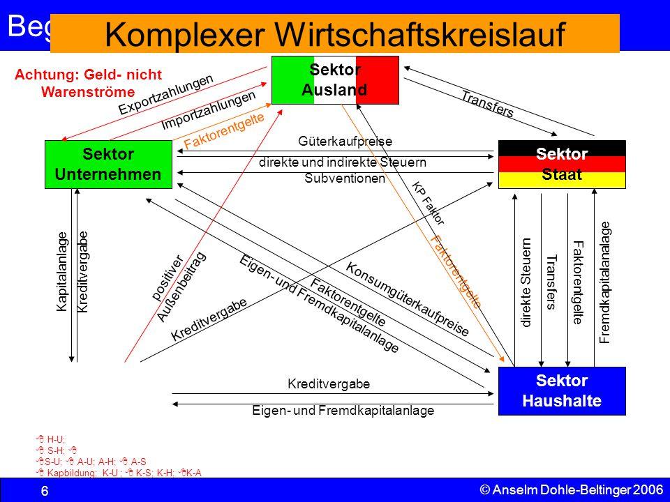 Begriffe und VGR 6 © Anselm Dohle-Beltinger 2006 Pol Vermö- gensbildung Sektor Unternehmen Komplexer Wirtschaftskreislauf Sektor Ausland Sektor Hausha