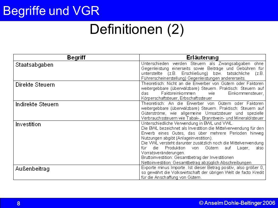 Begriffe und VGR 29 © Anselm Dohle-Beltinger 2006 Soziale Marktwirtschaft Der Staat will auf jeden Fall das distributive (und zum Teil das allokative) Marktergebnis beeinflussen, da die Unternehmen vom Markt her keinen Anreiz haben, sich um eine Reduzierung der Verteilungsunterschiede zu bemühen.