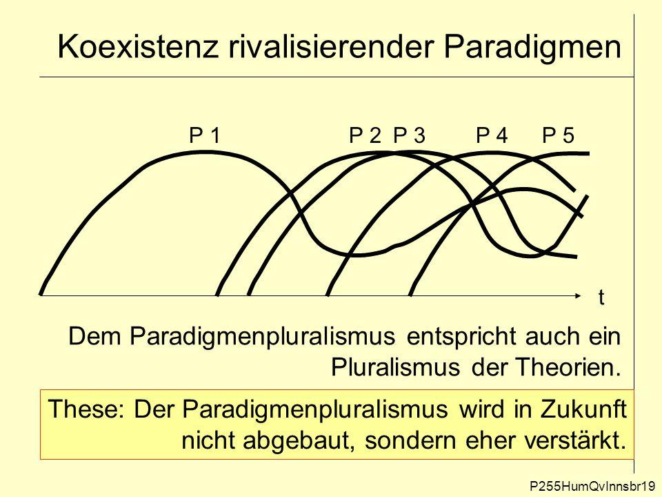 Koexistenz rivalisierender Paradigmen P255HumQvInnsbr19 t P 1P 2P 3P 4P 5 Dem Paradigmenpluralismus entspricht auch ein Pluralismus der Theorien. Thes