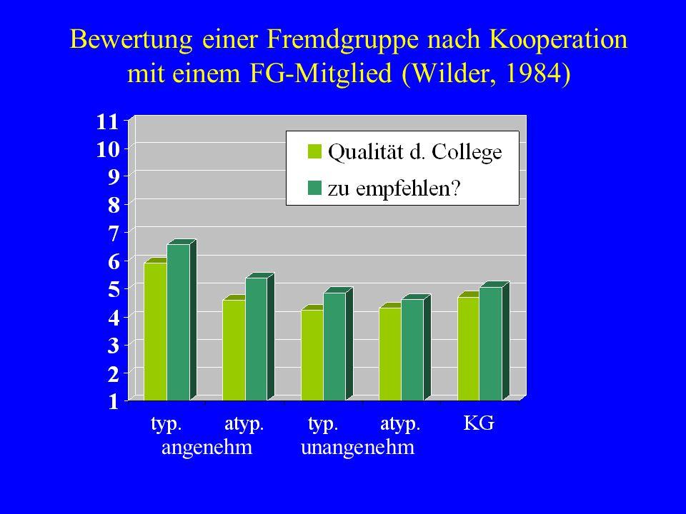Bewertung einer Fremdgruppe nach Kooperation mit einem FG-Mitglied (Wilder, 1984) angenehm unangenehm