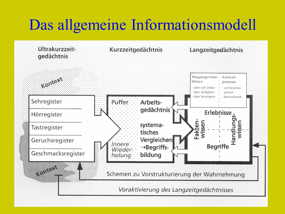 Fredi BüchelDELV Grundkurs Luzern 20103 Das allgemeine Informationsmodell