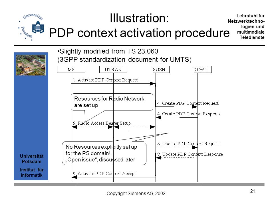 Universität Potsdam Institut für Informatik Lehrstuhl für Netzwerktechno- logien und multimediale Teledienste Copyright Siemens AG, 2002 21 Illustration: PDP context activation procedure Slightly modified from TS 23.060 (3GPP standardization document for UMTS) Resources for Radio Network are set up No Resources explicitly set up for the PS domain.