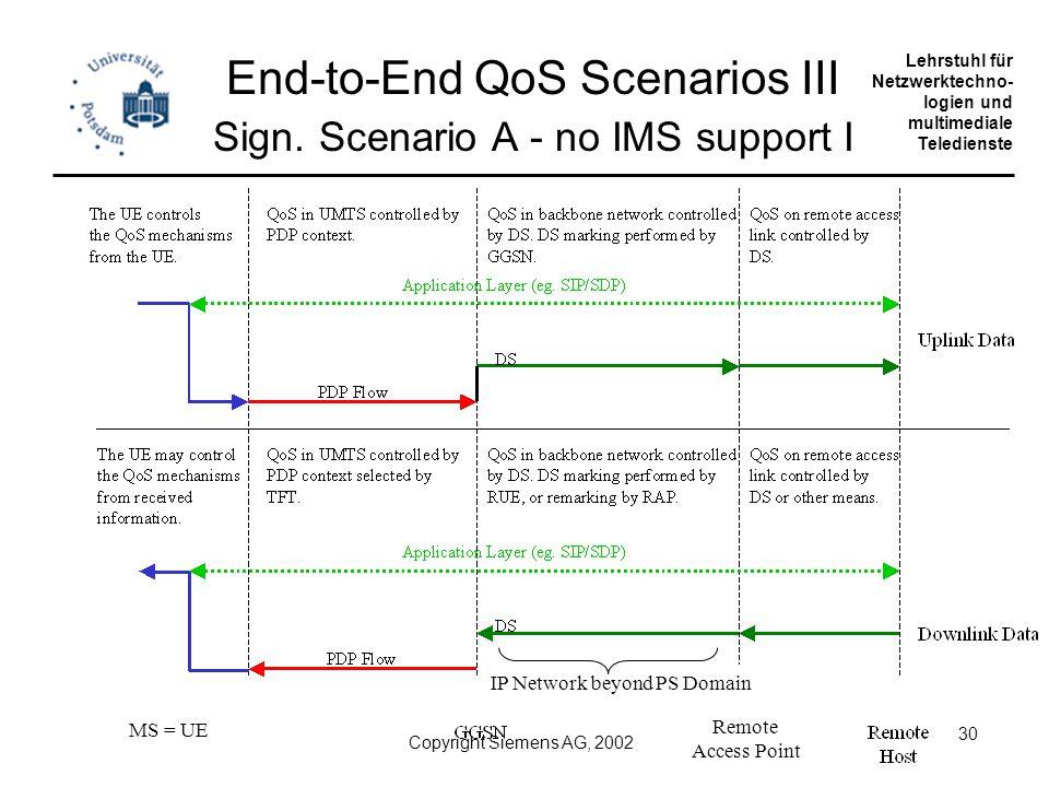 Universität Potsdam Institut für Informatik Lehrstuhl für Netzwerktechno- logien und multimediale Teledienste Copyright Siemens AG, 2002 30 End-to-End QoS Scenarios III Sign.