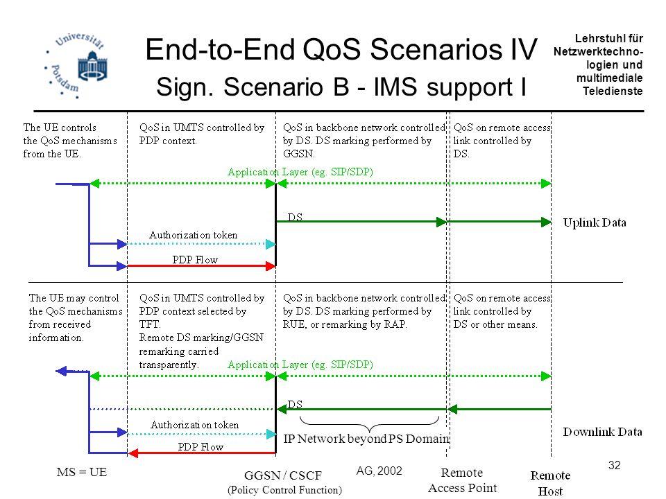 Universität Potsdam Institut für Informatik Lehrstuhl für Netzwerktechno- logien und multimediale Teledienste Copyright Siemens AG, 2002 32 End-to-End QoS Scenarios IV Sign.