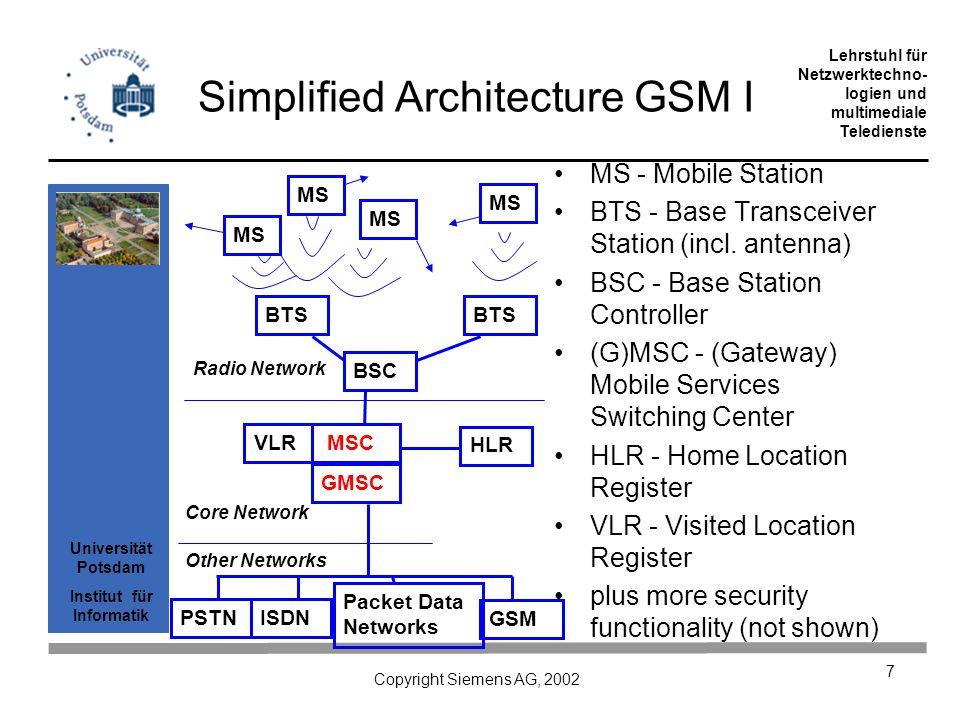 Universität Potsdam Institut für Informatik Lehrstuhl für Netzwerktechno- logien und multimediale Teledienste Copyright Siemens AG, 2002 7 Simplified Architecture GSM I MS - Mobile Station BTS - Base Transceiver Station (incl.