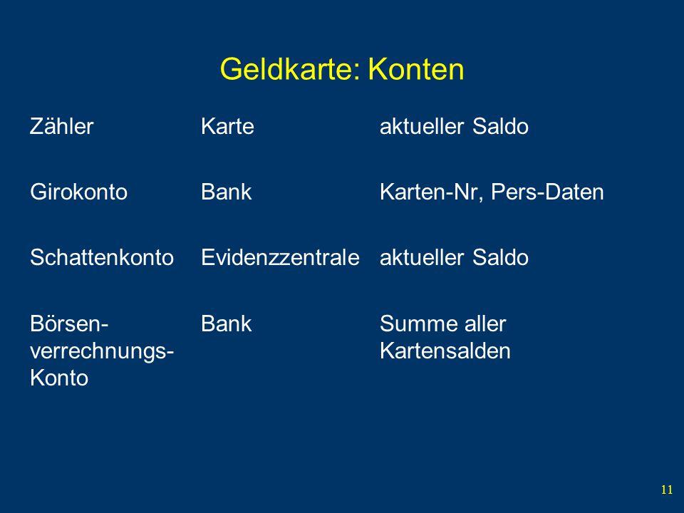 11 Geldkarte: Konten ZählerKarteaktueller Saldo GirokontoBankKarten-Nr, Pers-Daten Schattenkonto Evidenzzentraleaktueller Saldo Börsen-BankSumme aller