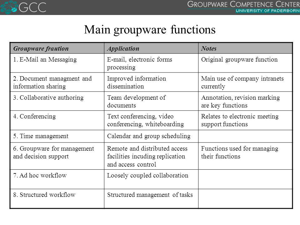 Main groupware functions Groupware frautionApplicationNotes 1.