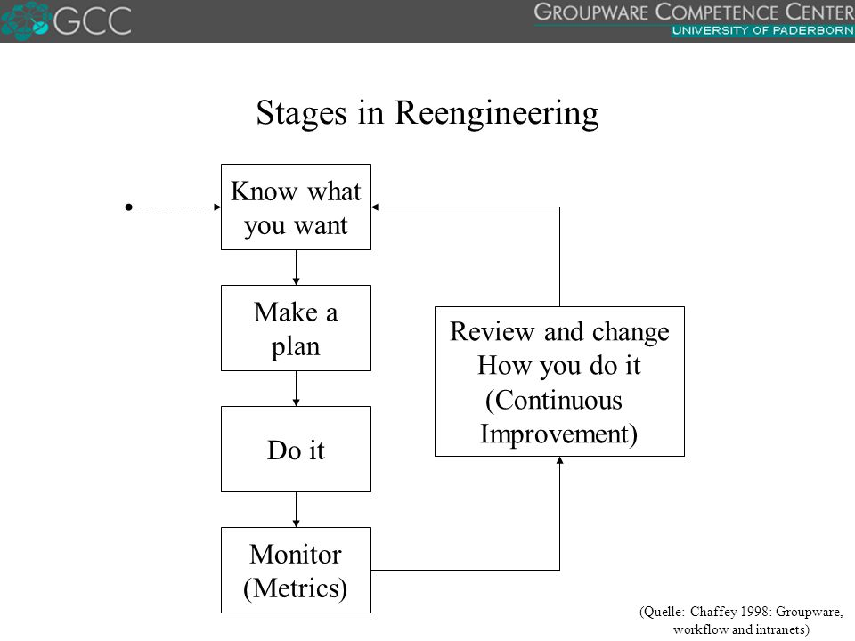 Stages in Reengineering Know what you want Make a plan Do it Monitor (Metrics) Review and change How you do it (Continuous Improvement) (Quelle: Chaffey 1998: Groupware, workflow and intranets)
