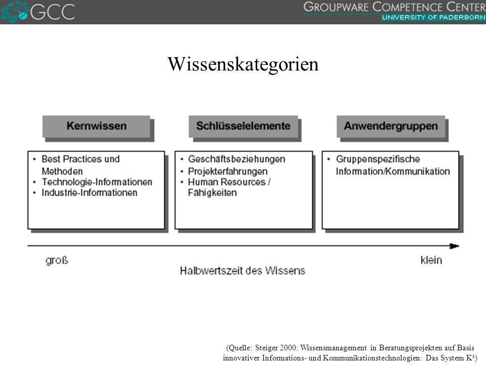 Wissenskategorien (Quelle: Steiger 2000: Wissensmanagement in Beratungsprojekten auf Basis innovativer Informations- und Kommunikationstechnologien: Das System K³)