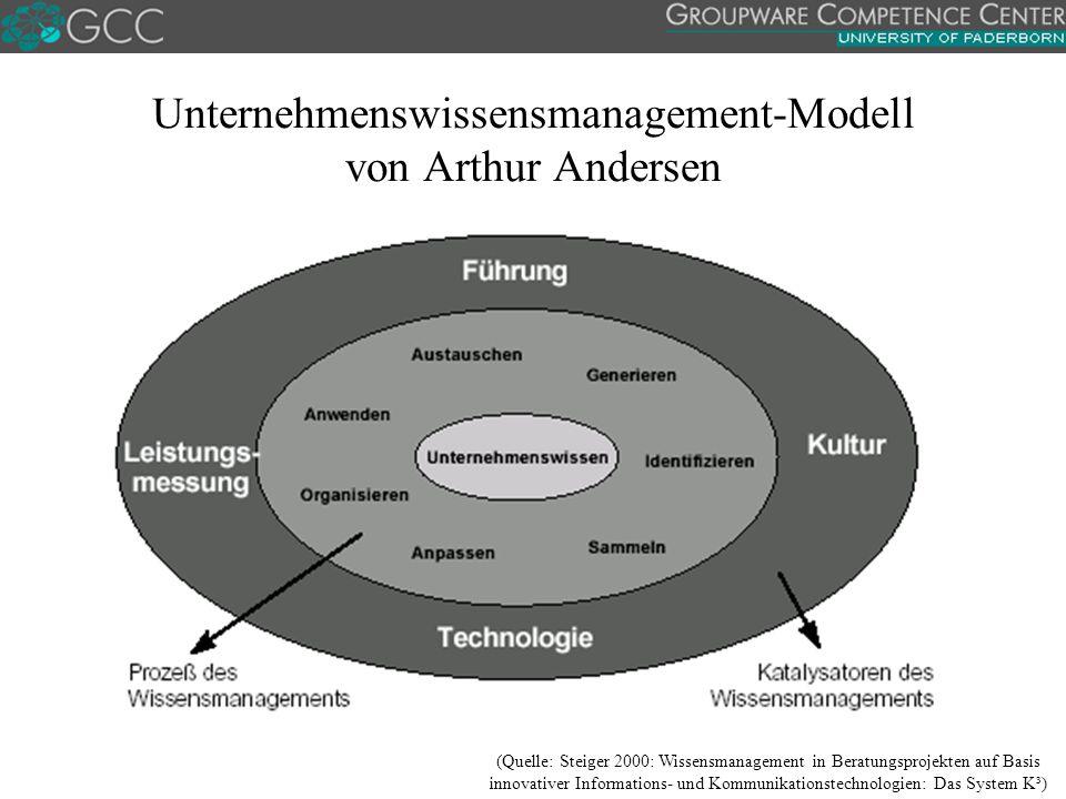 Unternehmenswissensmanagement-Modell von Arthur Andersen (Quelle: Steiger 2000: Wissensmanagement in Beratungsprojekten auf Basis innovativer Informations- und Kommunikationstechnologien: Das System K³)