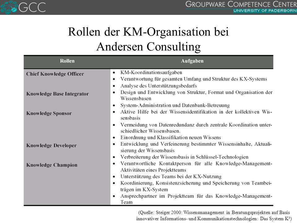 Rollen der KM-Organisation bei Andersen Consulting (Quelle: Steiger 2000: Wissensmanagement in Beratungsprojekten auf Basis innovativer Informations- und Kommunikationstechnologien: Das System K³)