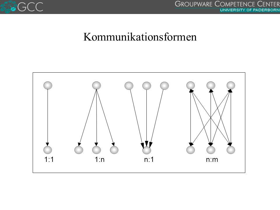 Kommunikationsformen
