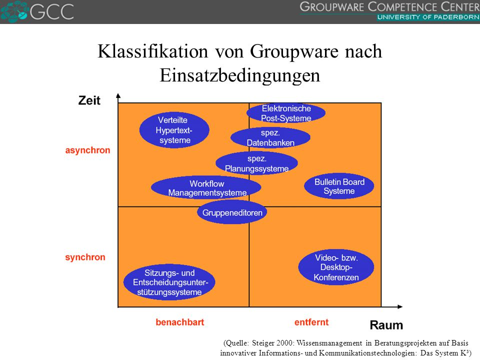 Klassifikation von Groupware nach Einsatzbedingungen (Quelle: Steiger 2000: Wissensmanagement in Beratungsprojekten auf Basis innovativer Informations- und Kommunikationstechnologien: Das System K³)